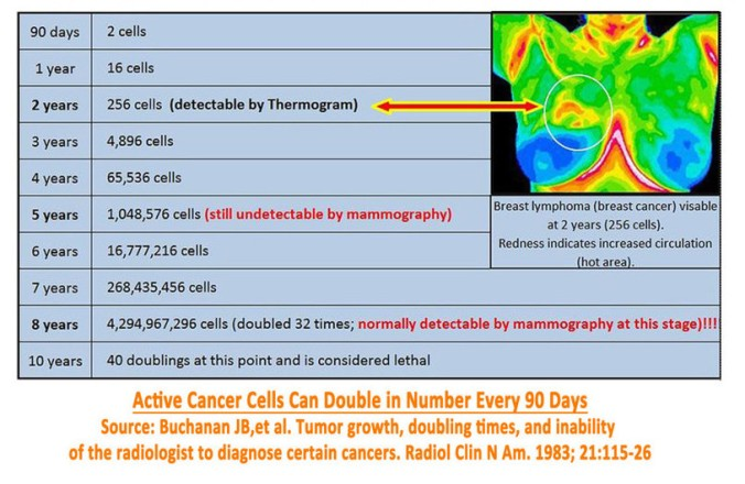 cell doubling rate
